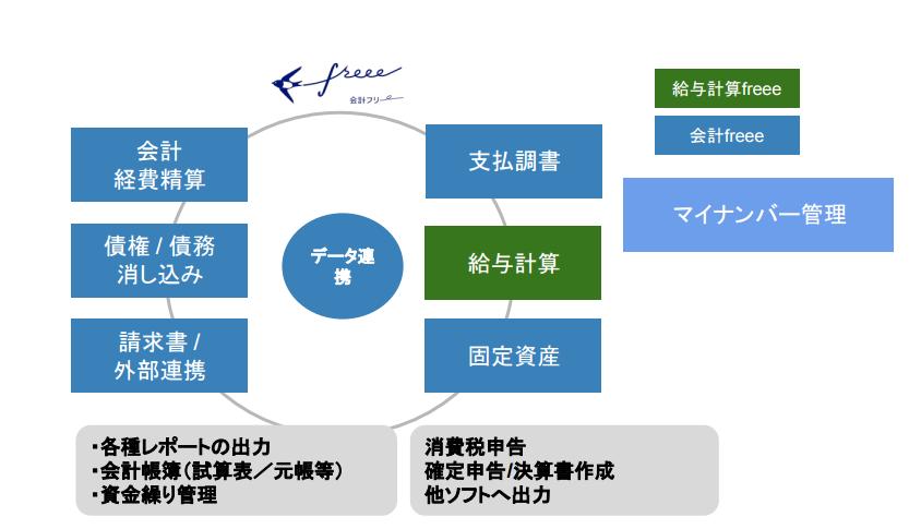 fukuoka-erp-freee